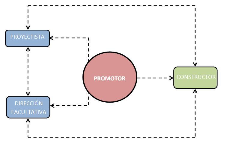 Planificar la ejecución de tu obra